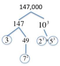 gmat combinatorics