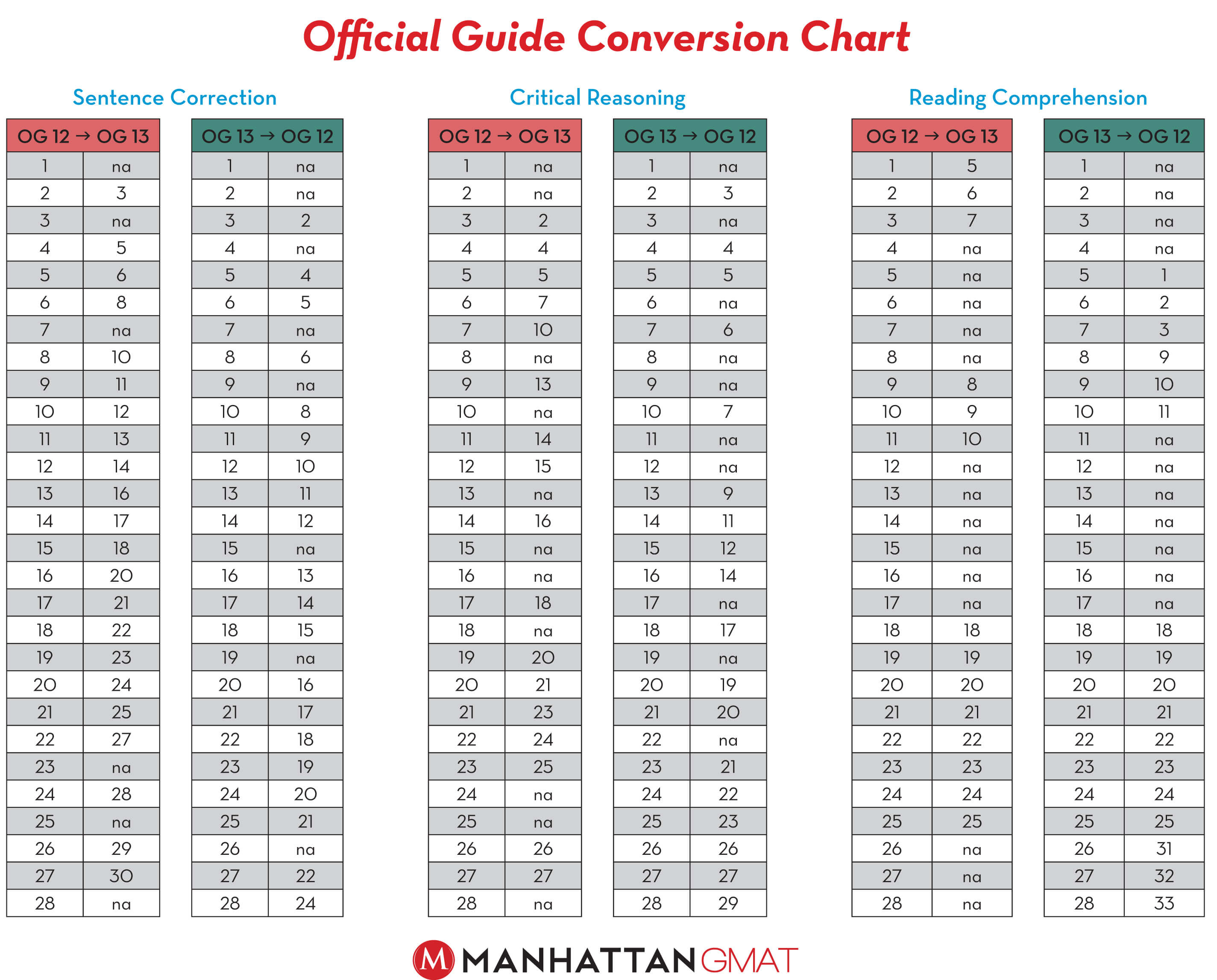 gmat og quant conversion chart