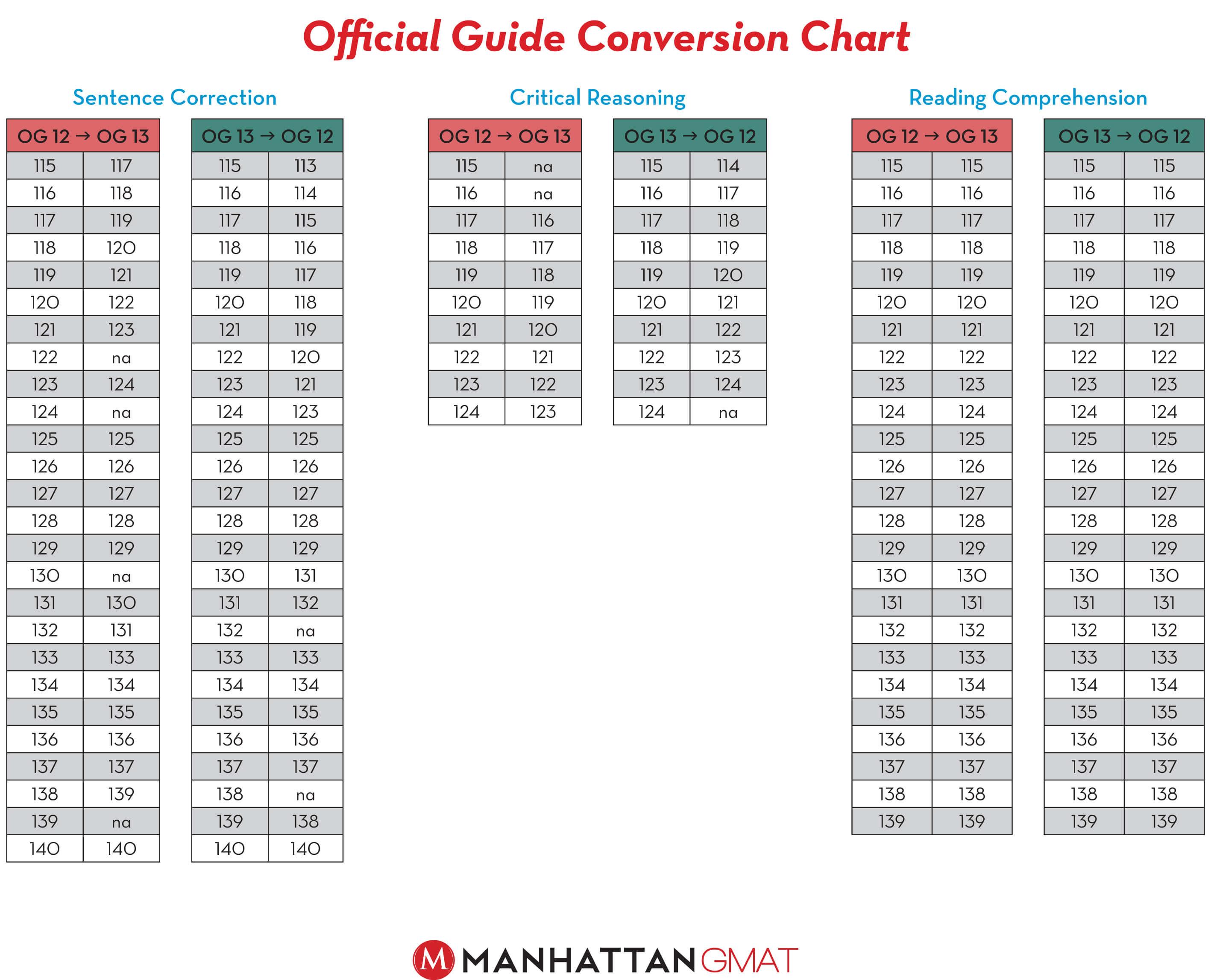 gmat og quant conversion chart