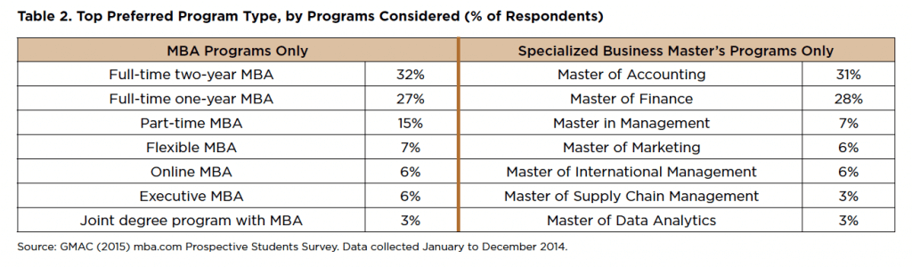 Top Preferred Program Type